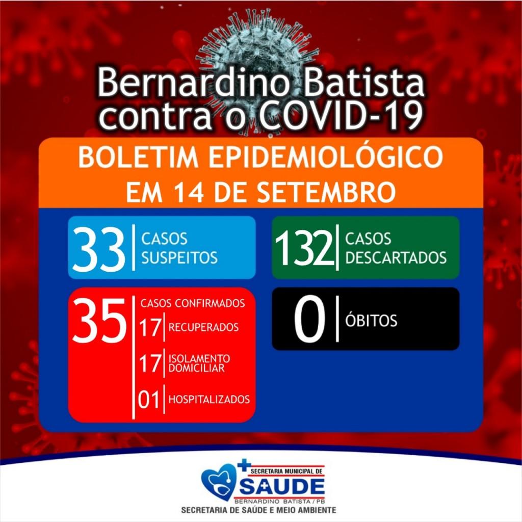 Boletim dessa segunda-feira confirma novos casos de coronavírus em Bernardino Batista