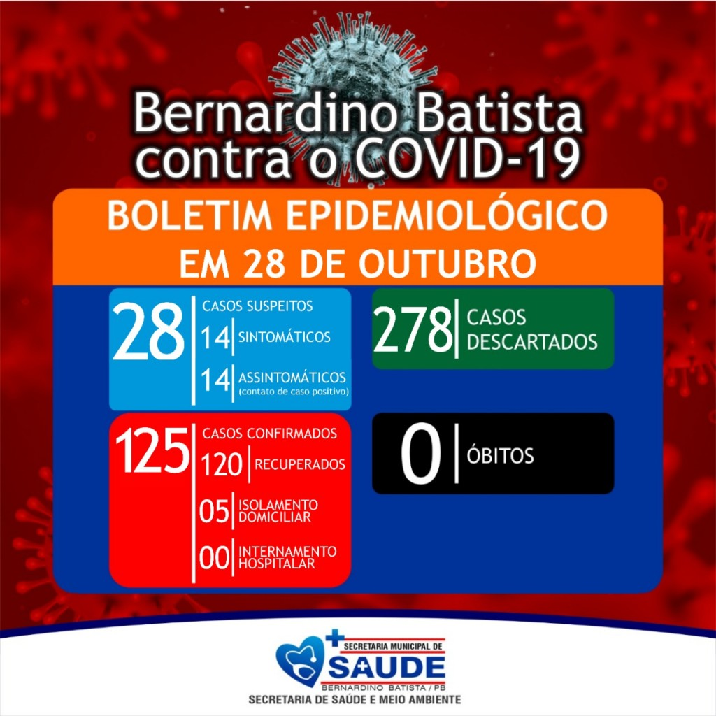 Bernardino Batista está com 125 casos confirmados de coronavírus