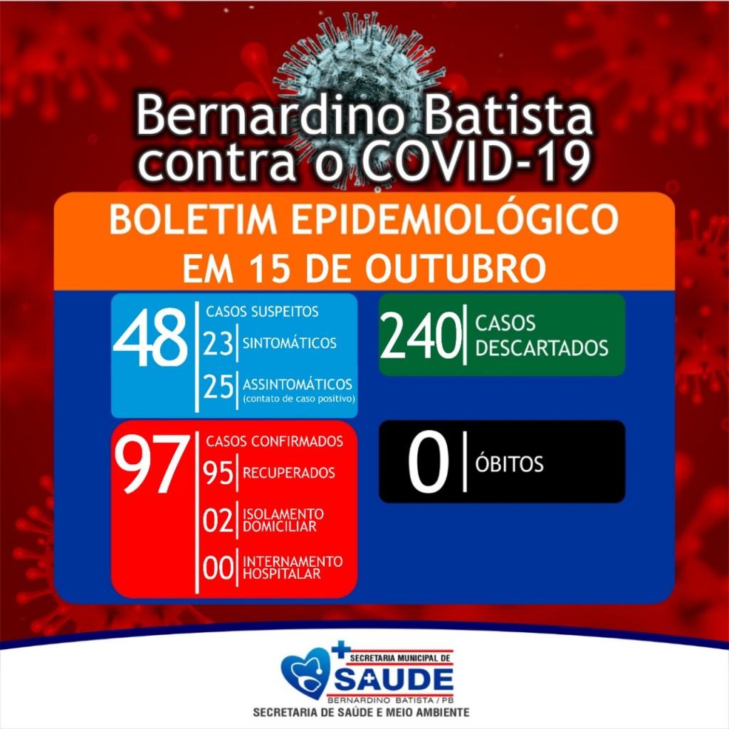 Apenas um caso novo de coronavírus é registrado no município de Bernardino Batista